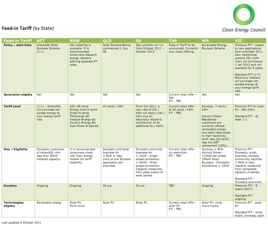 solar gold coast clean energy council 300x253 Solar Rebates