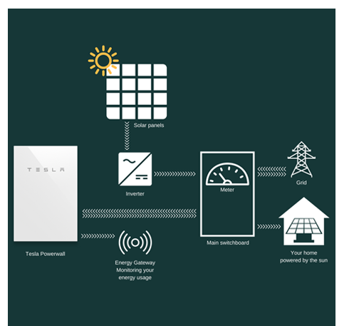 A typical home battery system layout