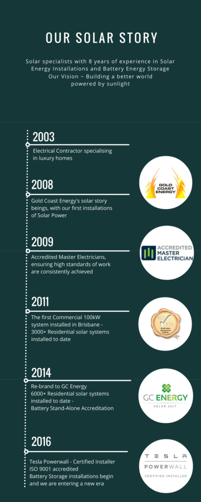 Gold Coast Energy's Solar Story and Timeline since 2008