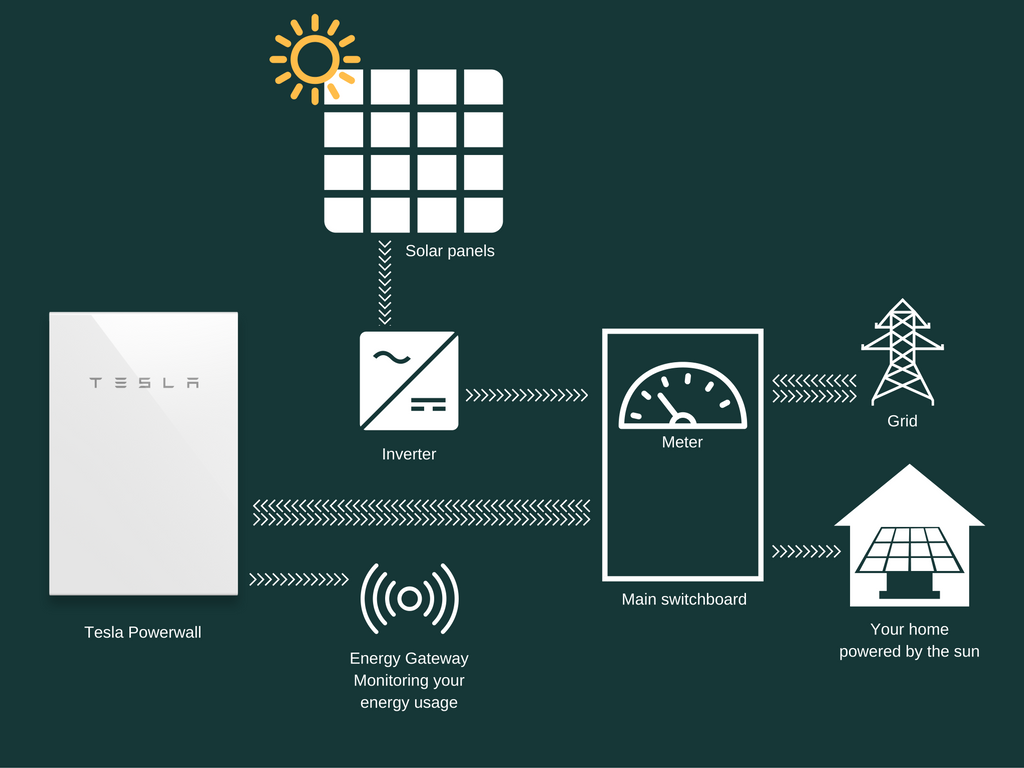 A typical Tesla Powerwall 2 system layout on a home