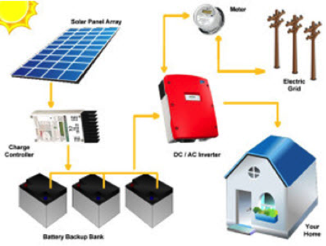 Image of Hybrid System