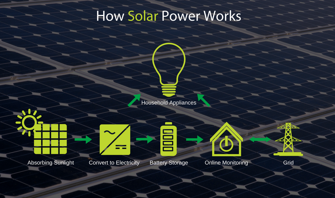 Solar Basics How Solar Power Works Gold Coast Energy