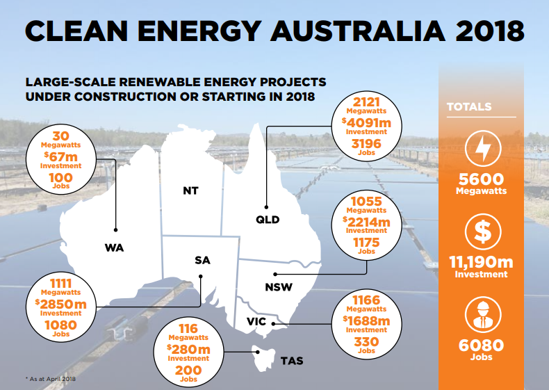 CEC Infographic GOLD COAST ENERGY