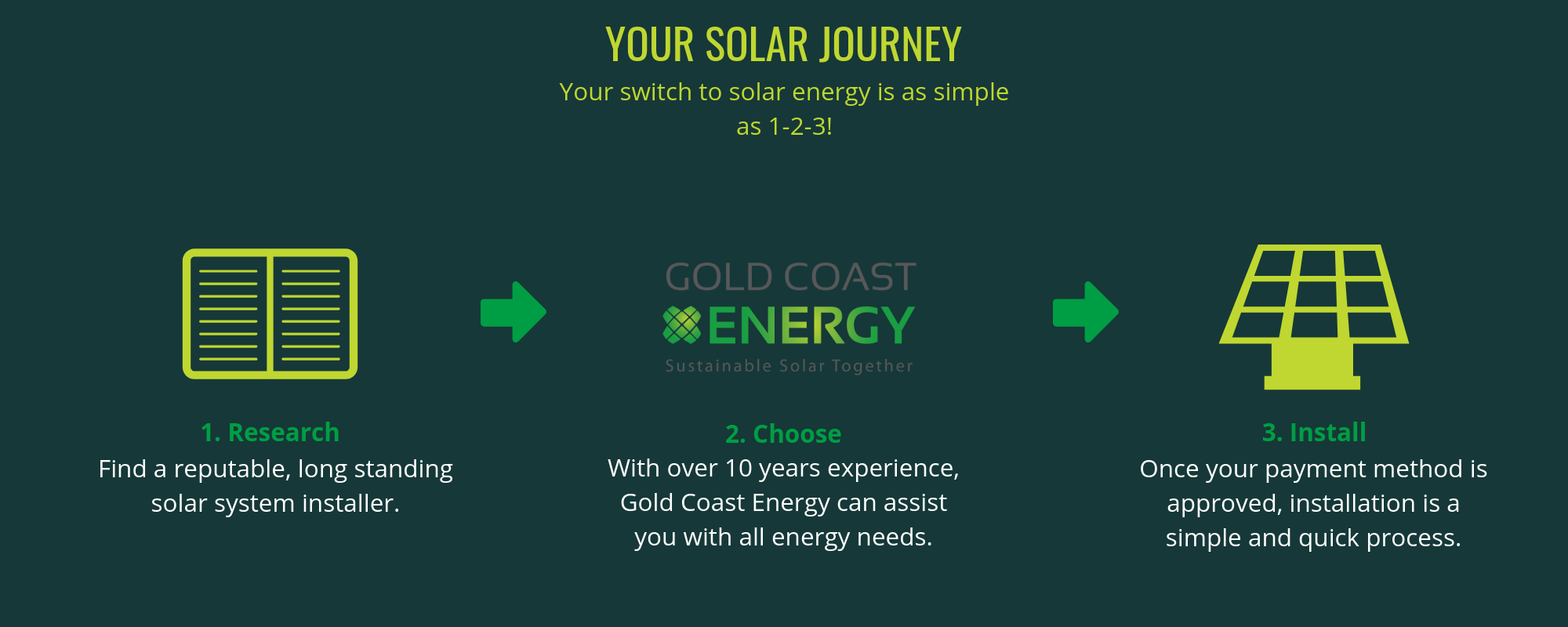 Solar Gold Coast infographic | Gold Coast Energy